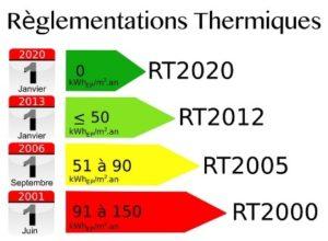 bonne etoile expertise immo - règlementation thermique